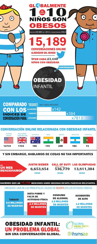 Obesidad infantil en redes sociales