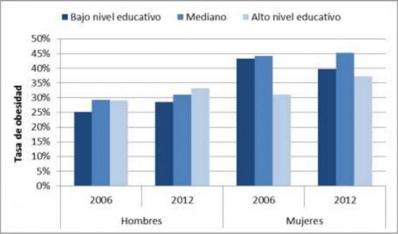Gráfica de barras con los datos de las Tasas de obesidad según el nivel educativo en 2006 y 2012, hombres y mujeres