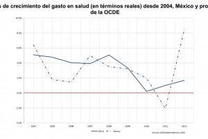 Gráfica de linea tasa de crecimiento del gasto en salud desde 20014, México y promedio de la OCDE