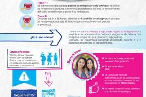 Infografía de la Interrupción legal del embarazo con medicamento