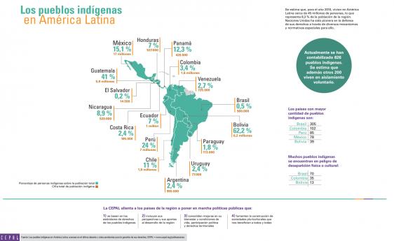 CEPAL-20140922-PUEBLOS-INDIGENAS