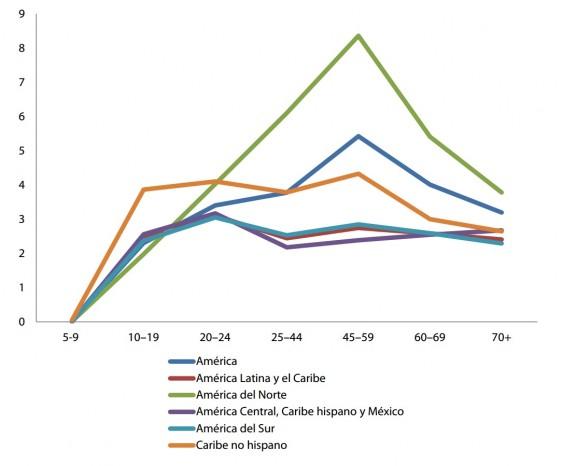 Gráfica de líneas con datos de la Tasas suicidio por 100.000 habitantes, por grupos de edad, en la Región de las Américas y sus subregiones, mujeres, 2005–2009