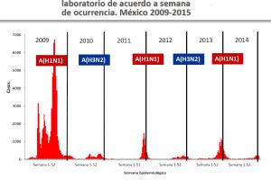 Gráfica de barras de casos confirmados por laboratorio por semana de ocurrencia en México del 2009 a 2015