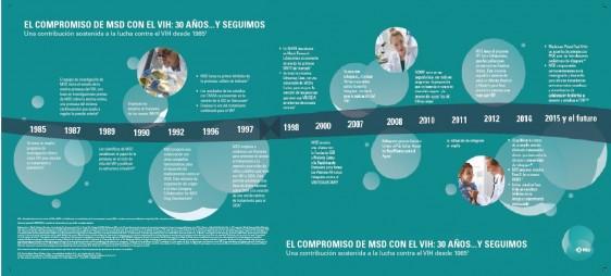 El compromiso de MSD con el VIH 30 años...y seguimos