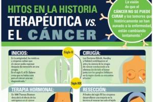 MSD-HITOS-HISTORIA-TERAPEUTICA-CANCER