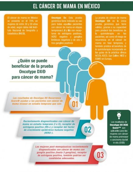 En México la prueba Oncotype DX ha sido validada por los oncólogos mexicanos en el Consenso Mexicano sobre diagnóstico y tratamiento del cáncer mamario.