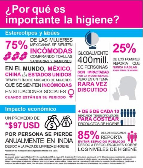 ¿Por qué es importante la higiene?