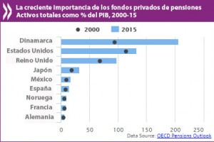 OCDE-20161205-Pensions-2016-HP