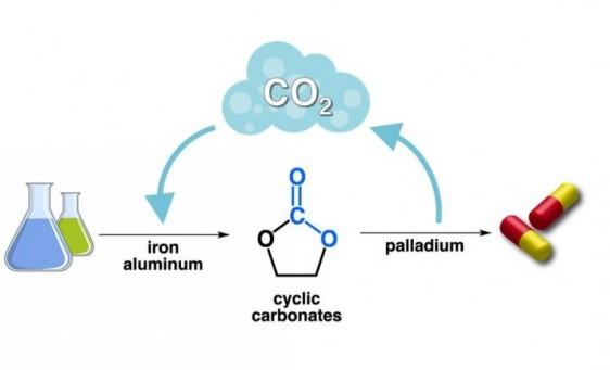 El CO2 se usa para transformar moléculas sencillas en carbonatos cíclicos, que luego se transforman en fármacos valiosos.