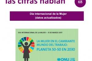 De las 47.6 millones de mujeres de 15 años y más, en 2016, 20.6 millones son económicamente activas y 27 millones no, según el INEGI.