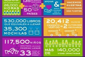 Empleados de AbbVie donan más de 26,000 horas en una semana a comunidades alrededor del mundo.