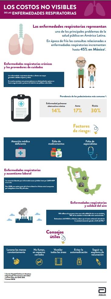 ABBOT-20170705-LOS-COSOTOS-NO-VOSOBLES-DE-LAS-ENFERMEDADES-RESPIRATORIAS