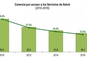 IMSS-20170831-CARENCIA-POR-ACCESOS-A-SERVICIOS-DE-SALUD-2010-2016