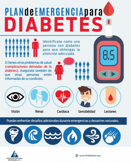 Plan de emergencias de diabetes, datos