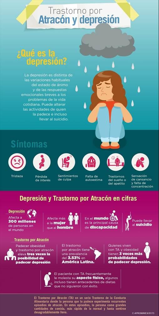 Trastorno por atracón y depresión