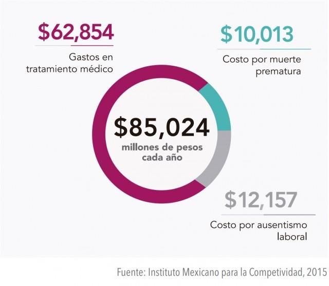 Impacto económico de la obesidad y enfermedades.