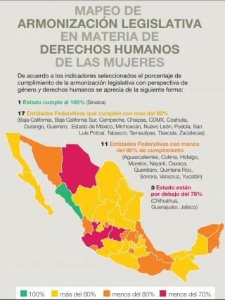 """investigación """"Mapeo de Armonización Legislativa en materia de Derechos Humanos de la Mujeres"""""""