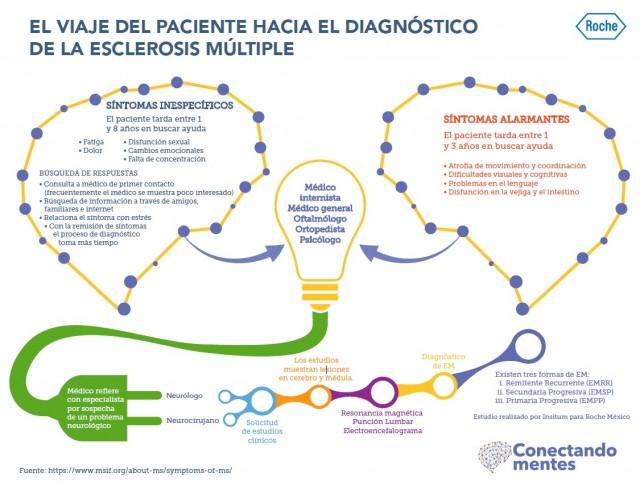 Viaje del paciente hacia el diagnóstico de la esclerosis múltiple