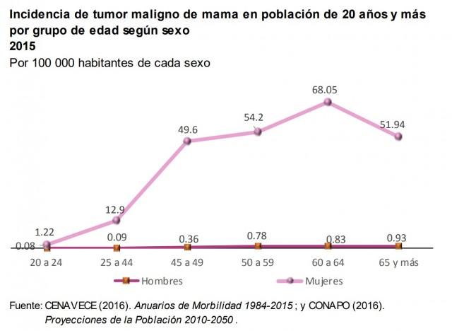 Incidencia de tumor maligno de mama en población de 20 años y más por grupo de edad según sexo