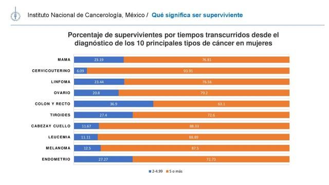 20180719-PRESENTACION-SUPERVIVIENTES-CANCER-MX-012