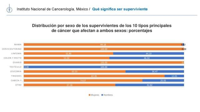 20180719-PRESENTACION-SUPERVIVIENTES-CANCER-MX-08