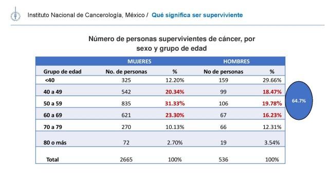 20180719-PRESENTACION-SUPERVIVIENTES-CANCER-MX-09