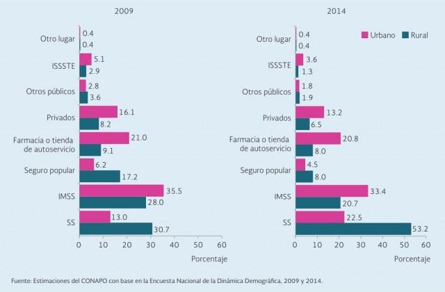 República Mexicana. Distribución porcentual de mujeres en edad fértil sexualmente activas usuarias de métodos anticonceptivos por lugar de obtención del método según lugar de residencia, 2009 y 2014.