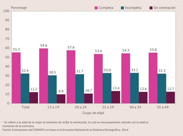 República Mexicana. Distribución porcentual de mujeres en edad fértil usuarias de métodos anticonceptivos por tipo de orientación recibida al momento de adoptar el método según grupos de edad,1 2014