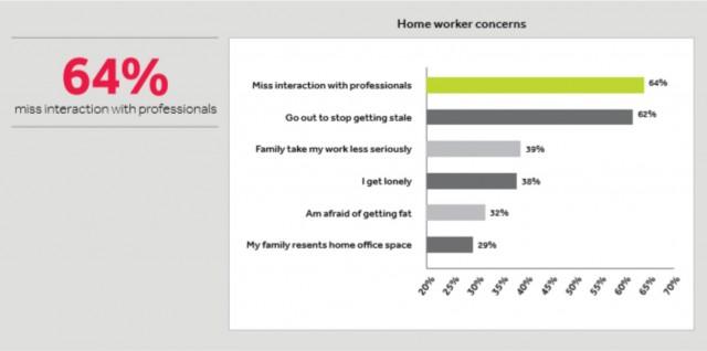Retos cuando se trabaja desde casa o fuera de la oficina matriz. Fuente: The demographics of flexible working, SPACES