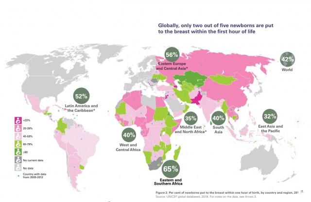 Tres de cada cinco bebés no toman leche materna en la primera hora de vida.