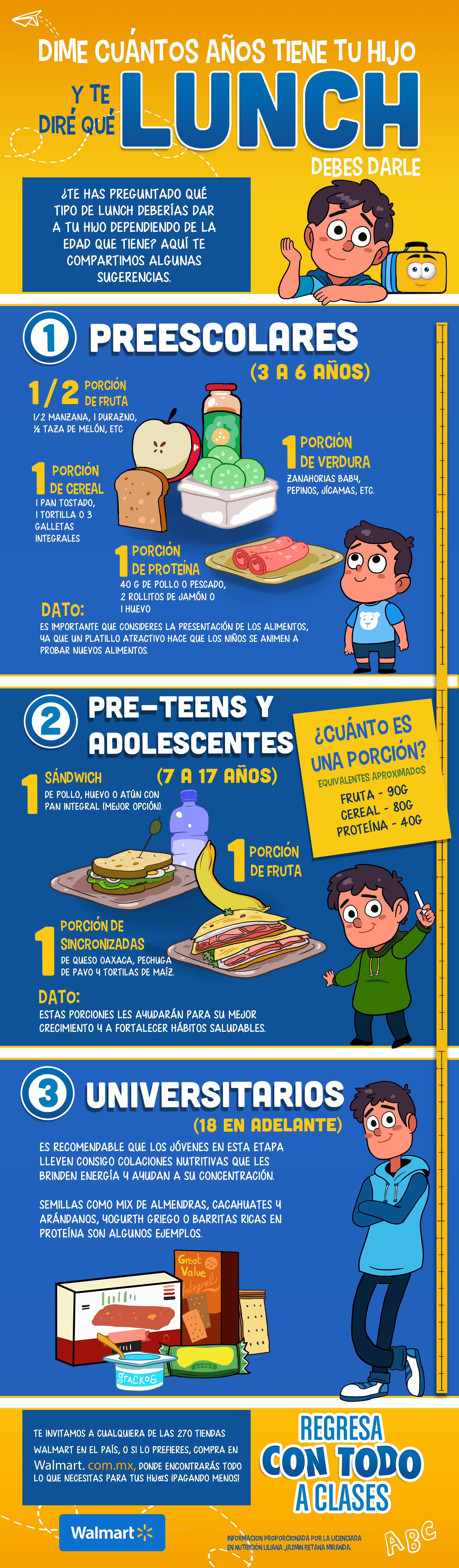 Infografía de Lunch por edades