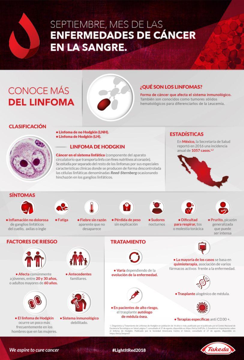 Infografía del Linfoma