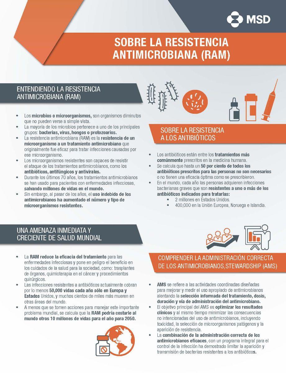 Sobre la resistencia antimicrobiana