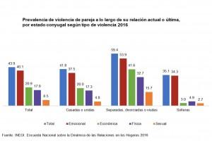 Prevalencia de violencia de pareja a lo largo de su relación o última, por estado conyugal según tipo de violencia 2016