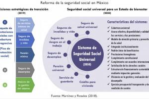 Propuesta del el sistema de seguridad social universal que se necesita en México.
