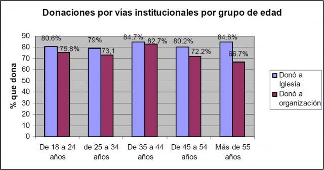 """Si tomamos en cuenta todas las vías institucionales para donar (incluida la Iglesia), tenemos que los grupos de edad con más tendencia a donar son el de 35 a 44 años, y el de mayores de 55 años, que prácticamente empatan –con 84.7% y 84.8% respectivamente- en cuanto al porcentaje de encuestados en el grupo de edad que realiza donaciones. El grupo con menor tendencia a donar sería el de 25 a 34 años, del cual sólo el 79% realiza donaciones por vías institucionales. Sin embargo, si quitamos los donativos a la Iglesia, dejando únicamente a aquellos que realizan donativos a organizaciones, el panorama cambia ligeramente. El grupo de edad de 35 a 44 años, sigue siendo el de mayor tendencia a donar (82.7% de ellos dona), pero el grupo de más de 55 años cae drásticamente para colocarse como el grupo que menos dona a organizaciones, con 66.7%. <sup><a href=""""#referencia-1"""">1</a></sup>"""