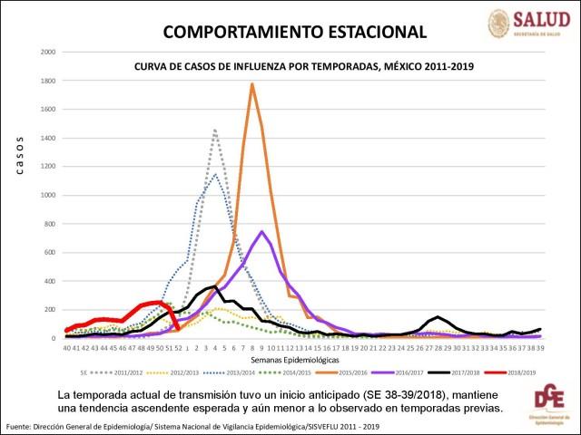 SALUD-Panorama Epidemiológico-Prensa-201901-10-002