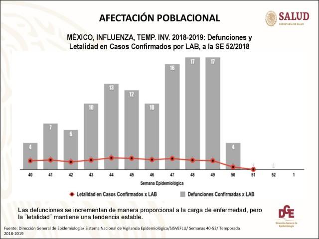 SALUD-Panorama Epidemiológico-Prensa-201901-10-010