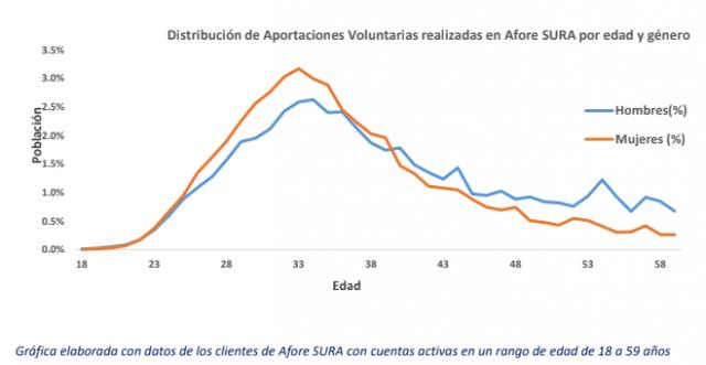En la gráfica se puede observar que las mujeres de 23 a 39 años ahorran en aportaciones voluntarias en promedio un 7.7% más que los hombres en el mismo rango de edad. Este comportamiento podría reflejar un mayor compromiso de ahorro por parte de las mujeres. Sin embargo esta tendencia se revierte a partir de los 40 años.