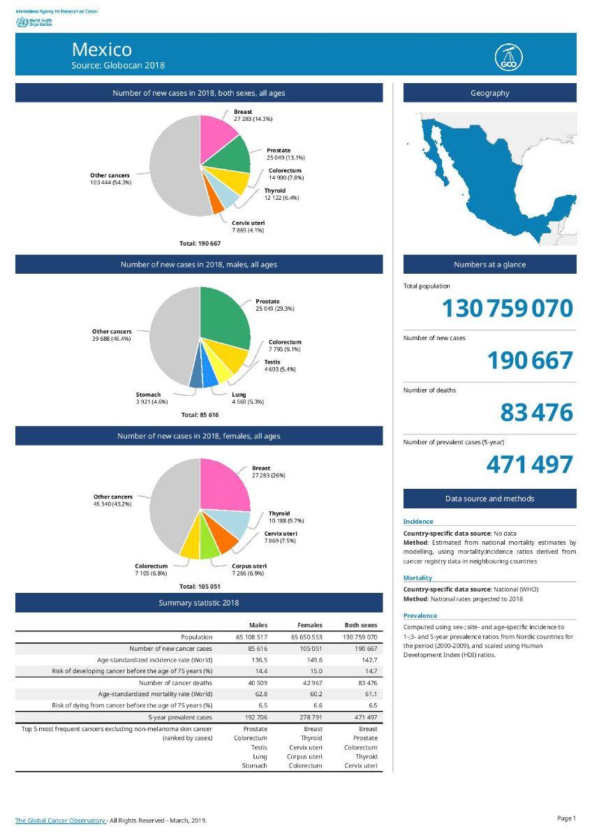 Datos de México