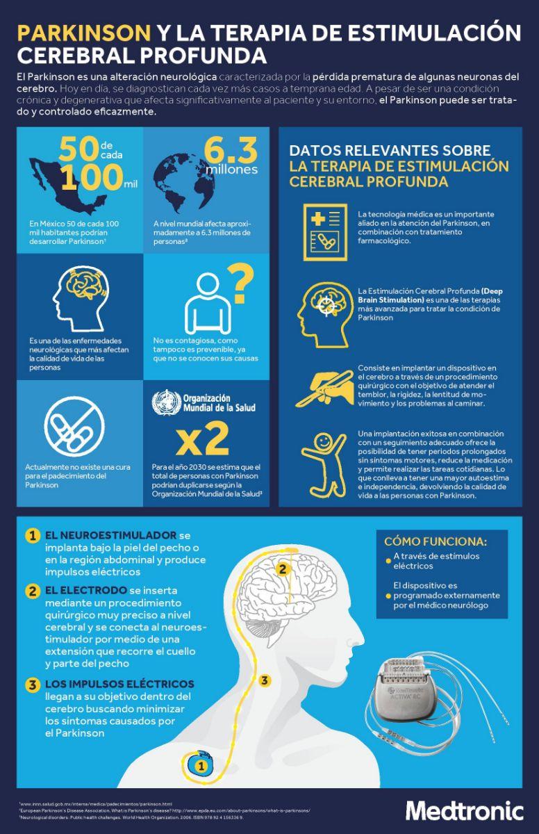 Parkinson y la terapía de estimulación cerebral profunda