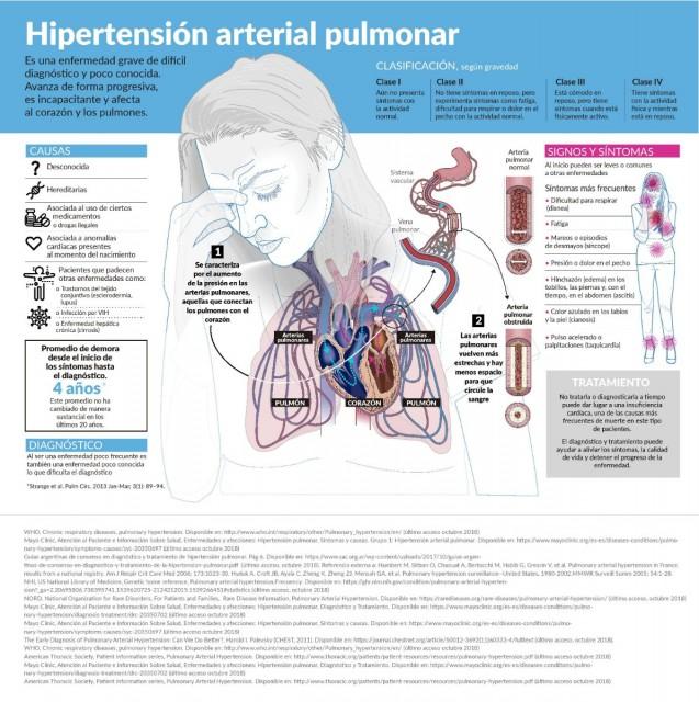 Información sobre la Hipertensión Arterial Pulmonar