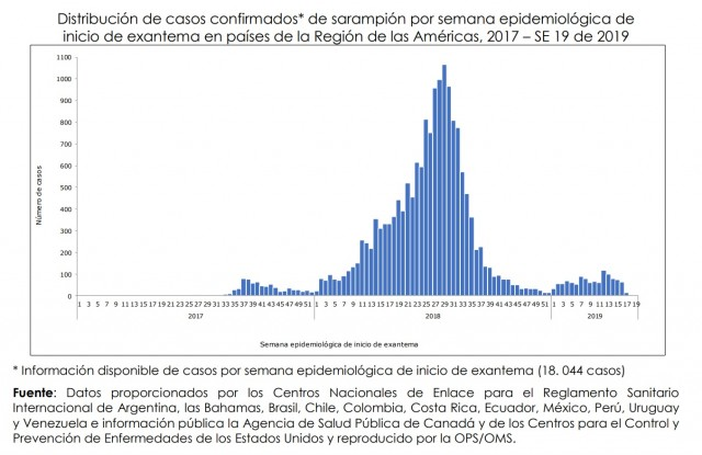 Distribución de casos confirmados de sarampión por semana epidemiológica