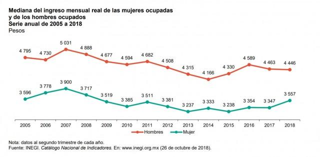 Gráfica Mediana del ingreso mensual real de las mujeres ocupadas y de los hombres ocupados Serie anual de 2005 a 2018