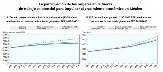 Gráfica participación de las mujeres en la fuerza de trabajo es esencial para impulsar el crecimiento económico en México