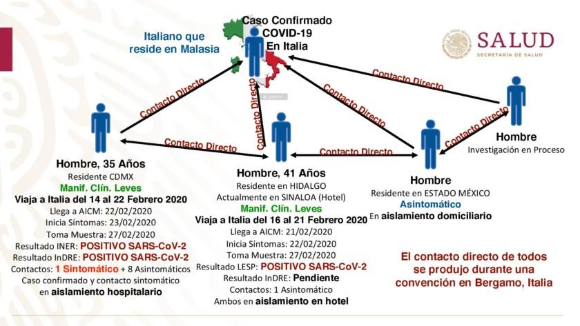 primer caso importado del nuevo coronavirus COVID-19