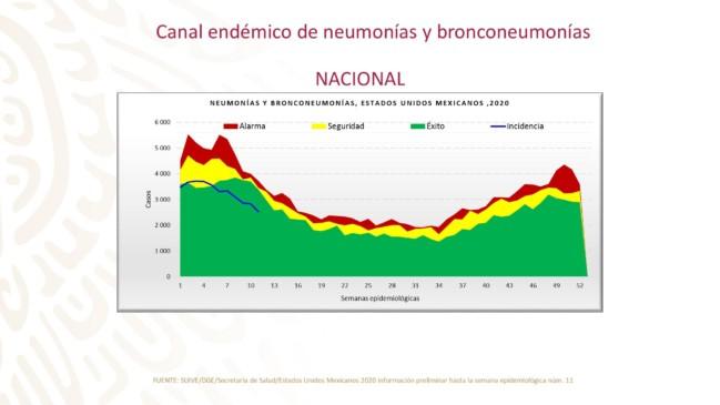 Gráfica del Canal endémico de neumonía y bronconeumonía nacional