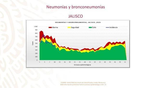 Casos de neumonía y bronconeumonía Jalisco