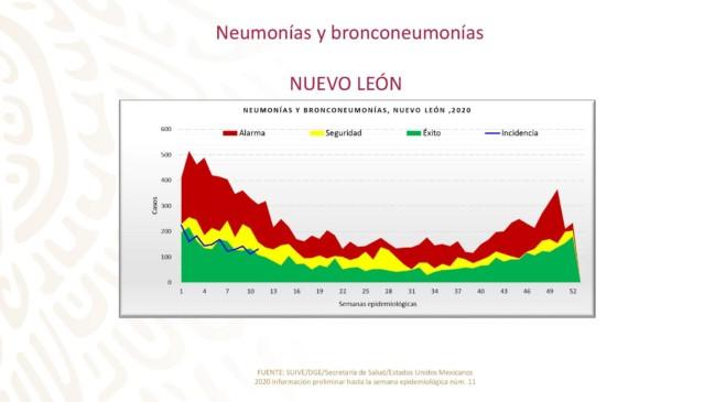 Casos de neumonía y bronconeumonía Nuevo León