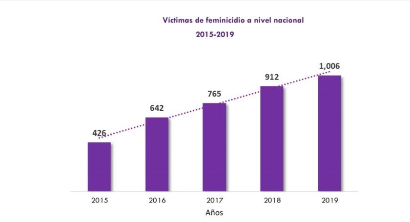 Víctimas de feminicidio a nivel nacional 2015-2019